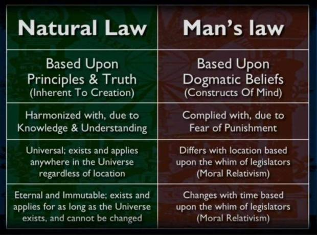 Natural Law Mans law