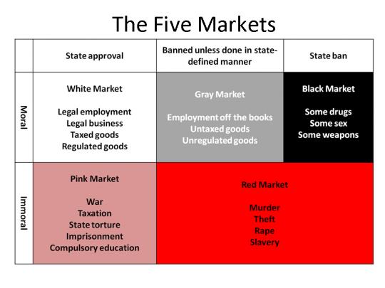 Solutions- 5 Markets