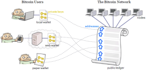 bitcoin network overview