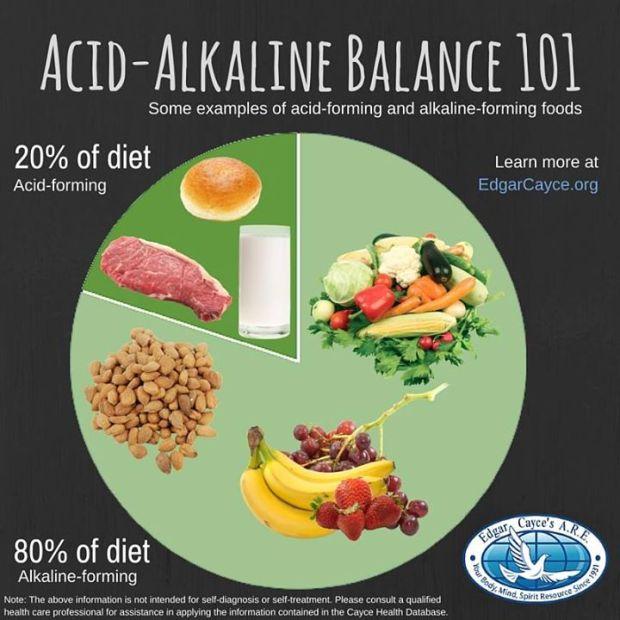 Alkiline Acid Balance 101