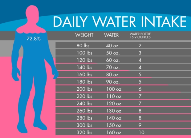 Water intake Easy - Guide to Heal thyself