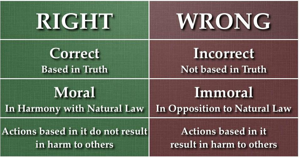 Right and Wrong Natural Law