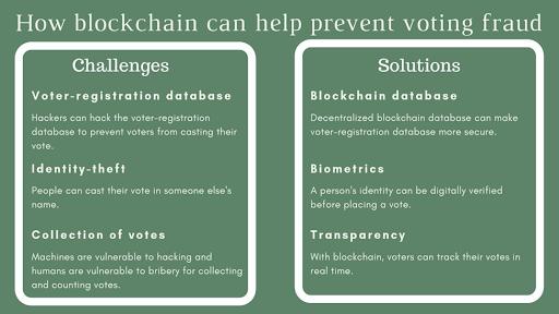 Blackchain Vote
