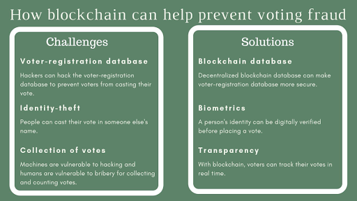 Blackchain Vote